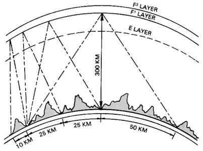 NVIS antennas