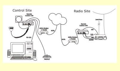 Yaesu FT-857 817 897 Remote control
