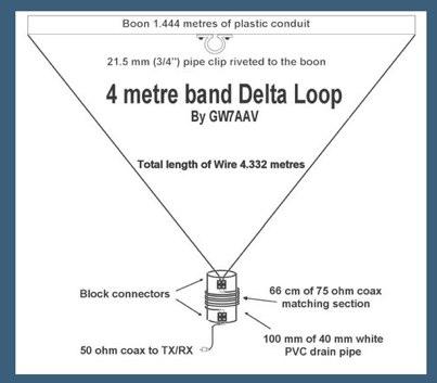 70Mhz Delta Loop Antenna