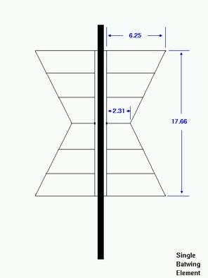 Batwing Antennas