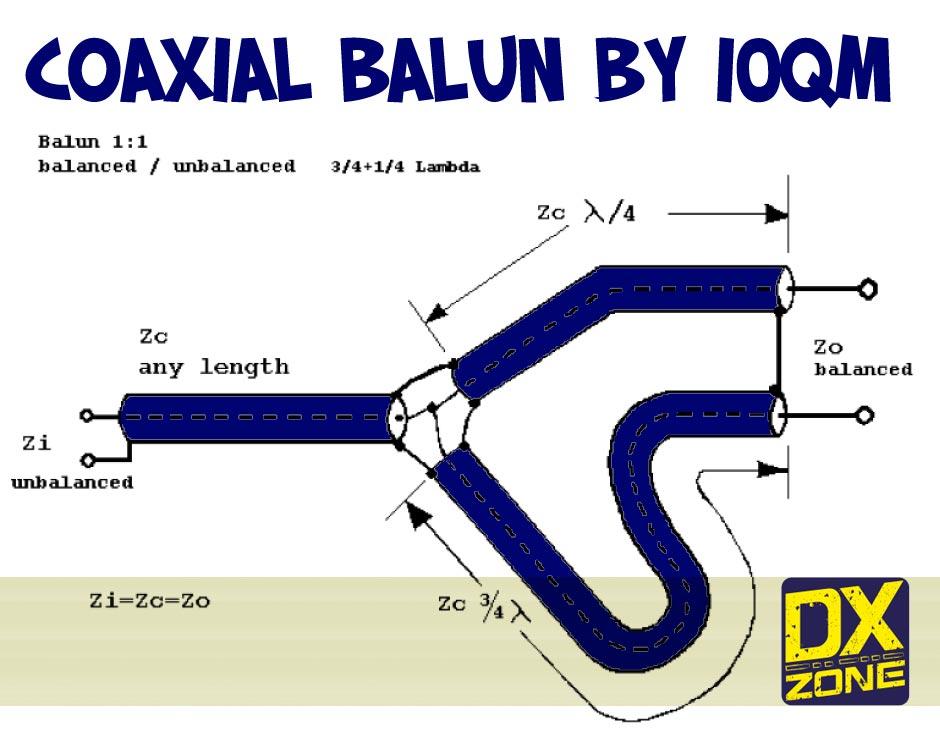 A 1:1 Coaxial Balun