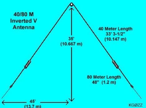 Coil Loaded 40 80 Meter Inverted V Dipole Antenna