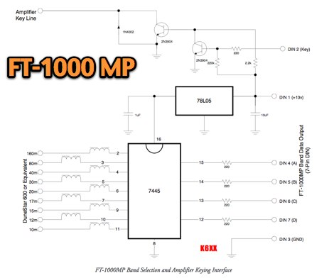 FT-1000MP Automatic Band Selection Interface