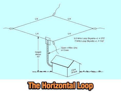 Horizontal Loop Antenna