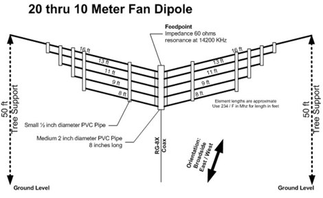 20 Thru 10 Meter Fan Dipole