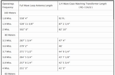 Full wave loop antennas