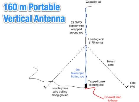 Build a 2 Meter, 5/4 Wave Antenna -