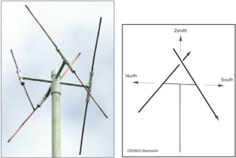 Double Cross Satellite Antenna