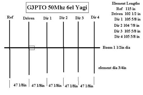 50 Mhz 6 element yagi