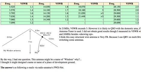 JA7KPI Windom antenna for 40-80