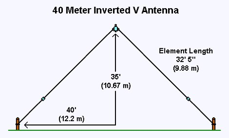The 40 Meter Inverted V Antenna Resource Detail