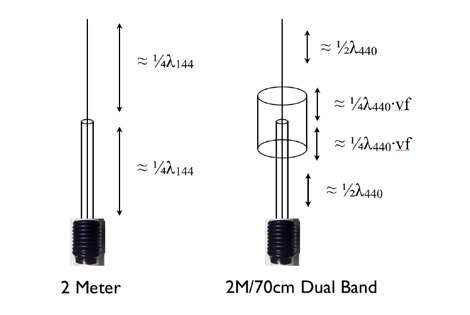 how to make a 144mhz coil dipole antenna