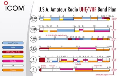 USA Amateur Radio HF Band Plan