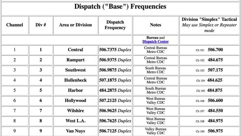 Oklahoma Police Scanner Frequencies