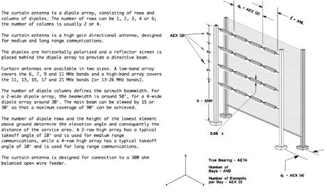 Shortwave Antennas