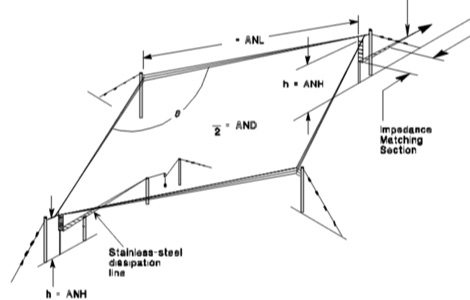 Rhombic Antenna for Shortwave Radio Broadcasting