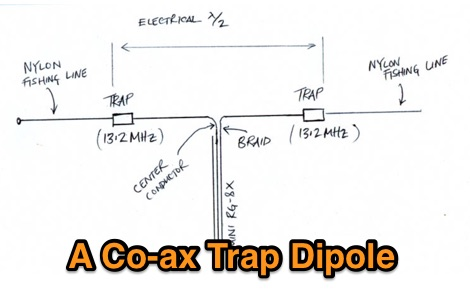 A co ax trap dipole resource detail for Trap 2 meter