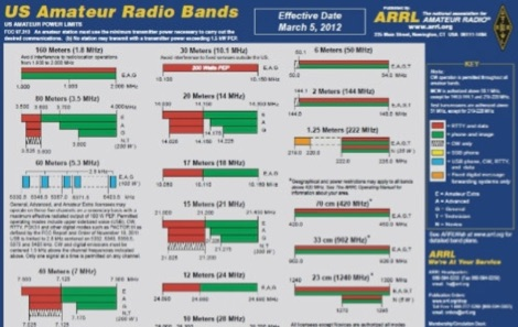 ARRL: US frequencies allocation