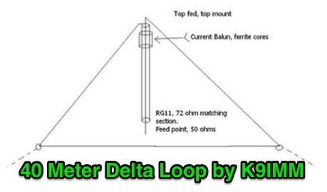40 Meter Delta Loop