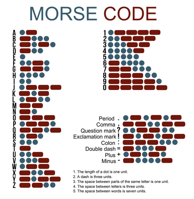 How to make a Morse Code QSO