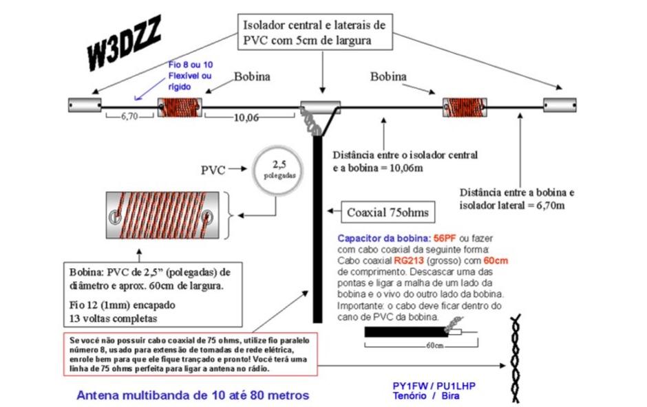 W3dzz 80 to 10 meter antenna resource detail for Trap 2 meter