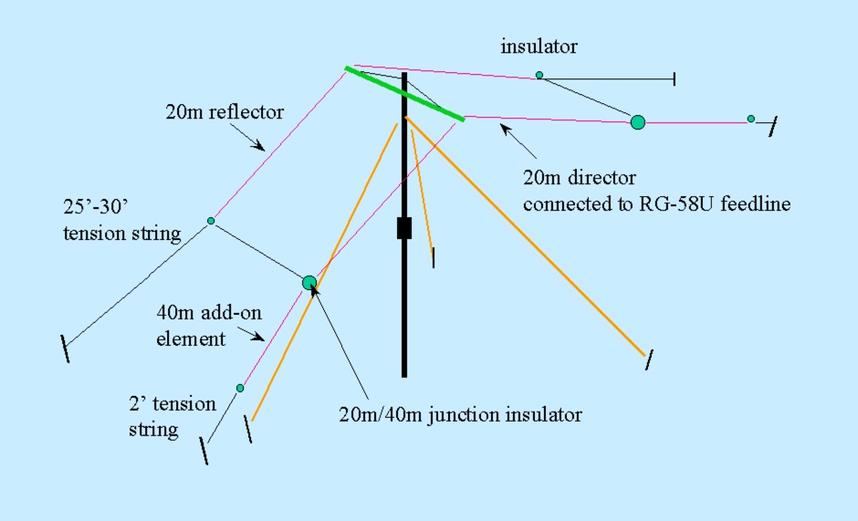 Field Day Antennas for QRP SSB