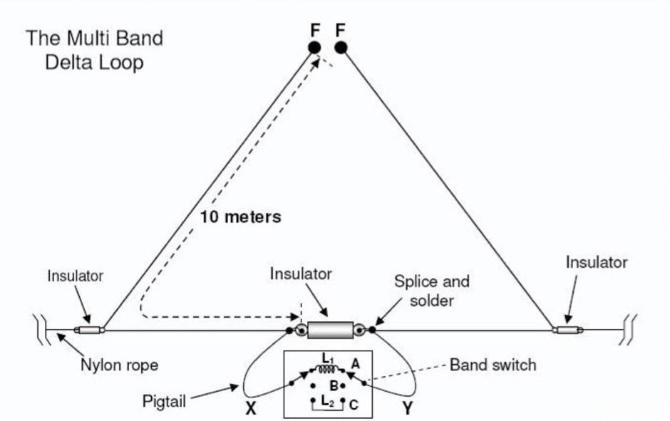 Multi-Band Mono Delta Loop