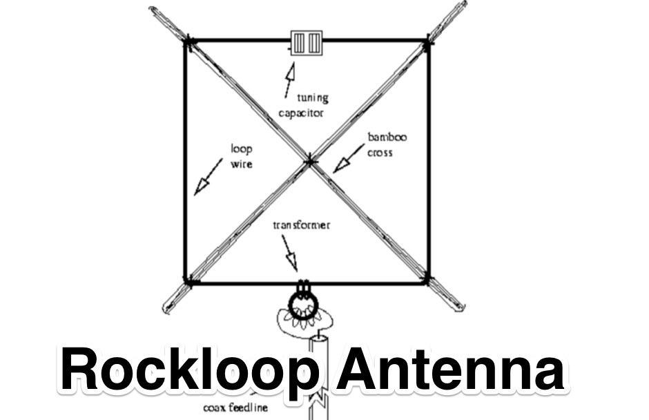 Rockloop Antenna @dl1gsj