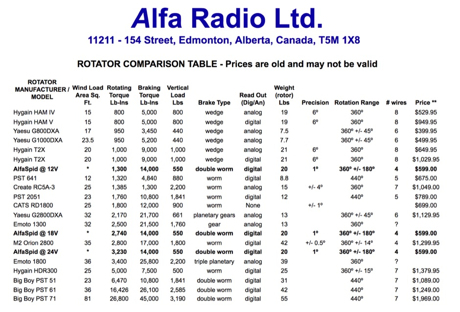 Antenna Rotator comparison table