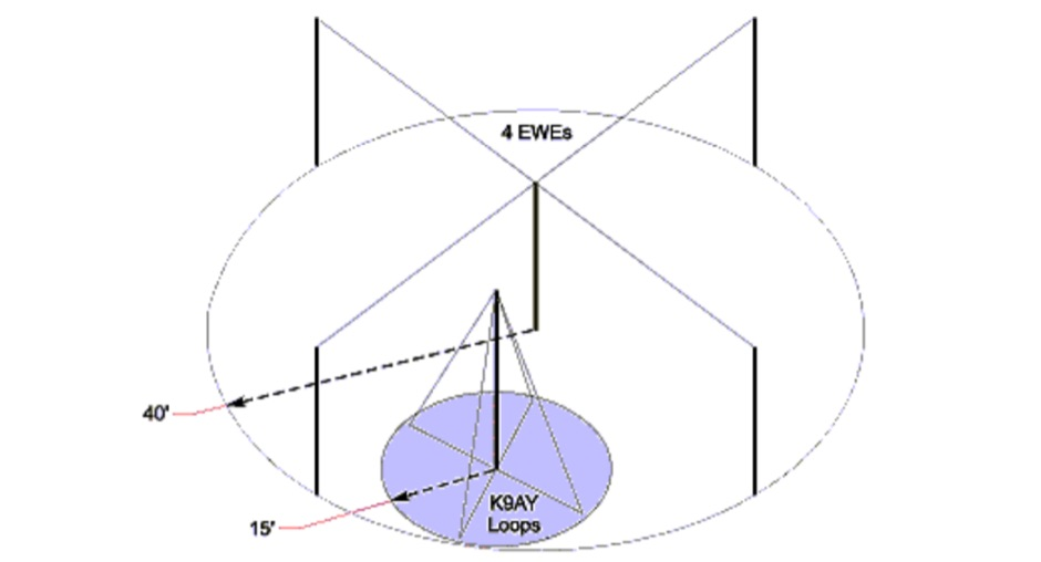 K9AY Loops