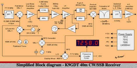 40 meter CW/SSB Receiver