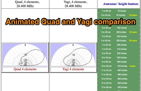 Vertical plane antennas' beaming comparision