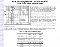 Low loss Japanese  coaxial cable