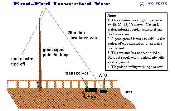 The versatile end-fed wire