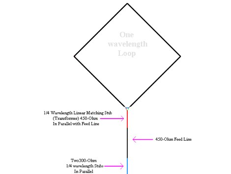 KE4UYP One wavelenght loop antenna