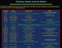 Famous Hams and ex-Hams