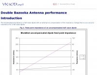 Double Bazooka Antenna performance