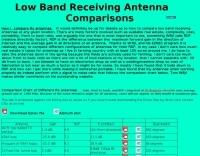 Comparison Chart of Rx antennas