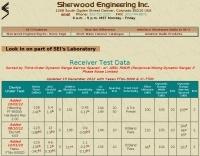 Receiver Test Data
