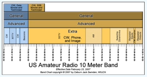 MF and HF Amateur Radio Band Charts