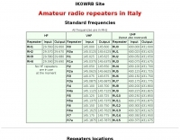 UHF VHF Repeaters in Italy