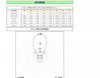 70 MHz 8 elements Yagi