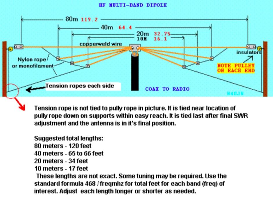 Multiband fan dipole antenna