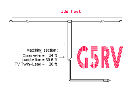 The Truth about the G5RV Antenna