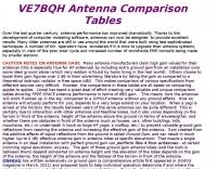 VE7BQH Antenna Comparison Tables