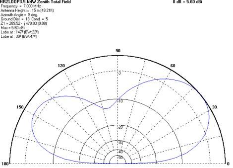Horizontal Loop for 80 meters