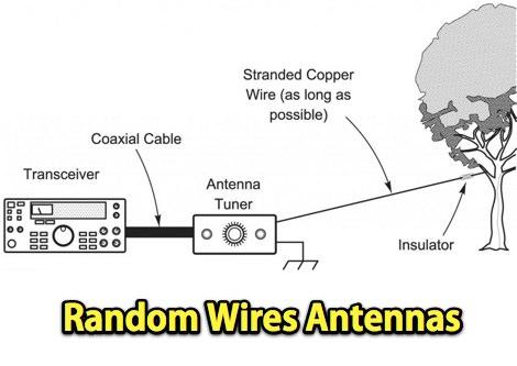 Random Wire Antennas