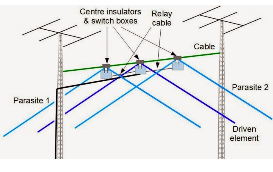40 Meters 3 Element Wire Yagi Resource Detail The