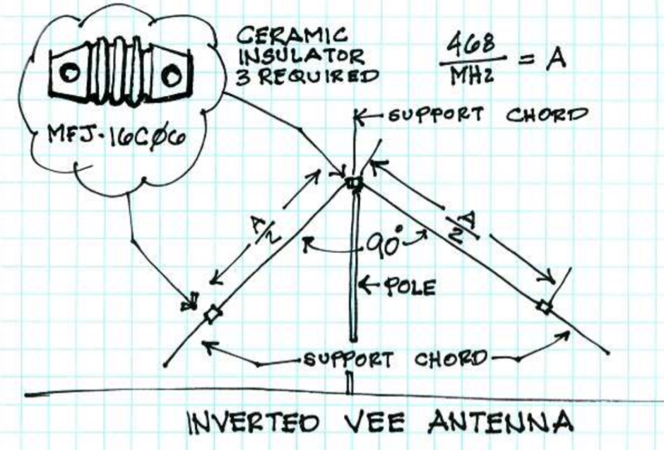 Basic Inverted V Antenna