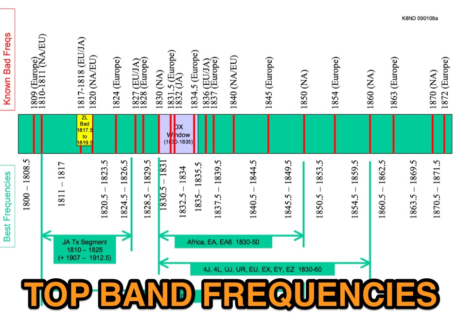Top Band Frequencies